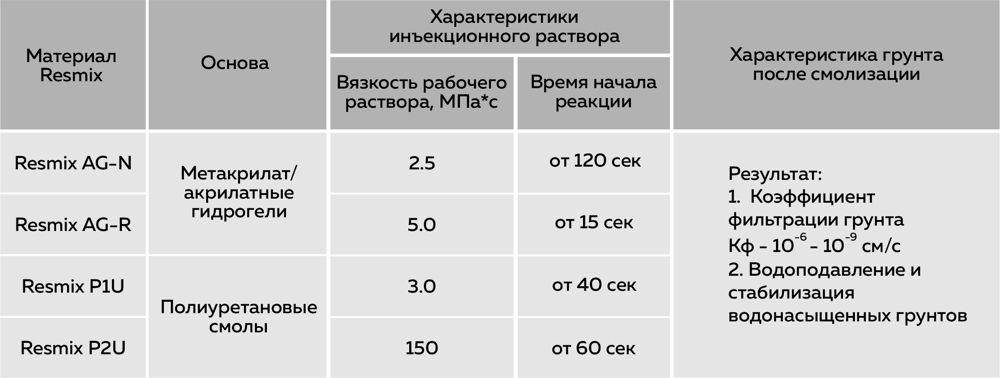 Инъектирование грунта. Инъекционные материалы для смолизации грунтов